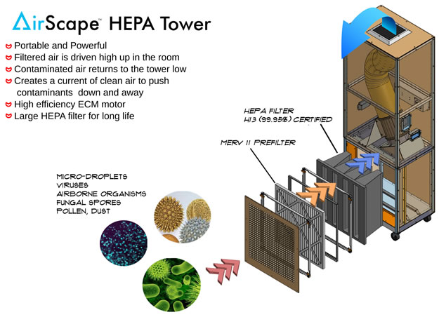 AirScape HEPA Tower