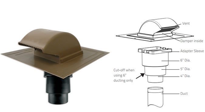 Hvacquick Primex Rv20 Series Low Profile Polymer Roof Vents